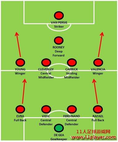 发展:从萨基、弗格森再到西蒙尼 - 11人足球网