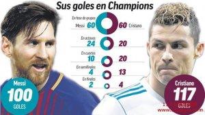 梅罗欧冠进球对比:梅西效率更高 C罗淘汰赛完胜