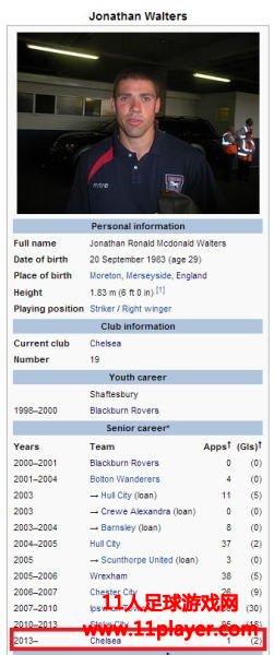 沃尔特斯维基百科页面被黑:效力切尔西1场2球